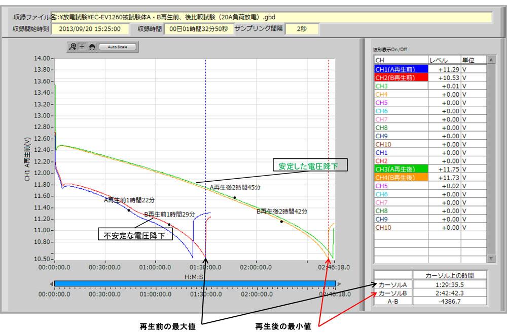 EC-EV1260電子負荷試験グラフ