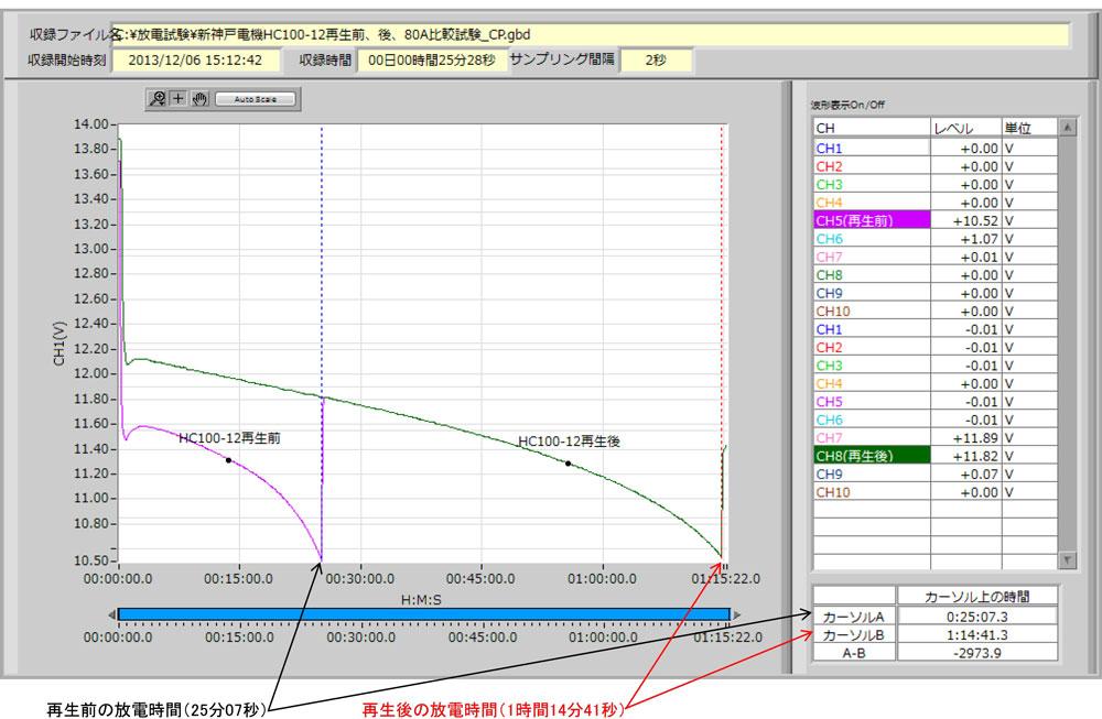 HC100-12再生前・後比較試験